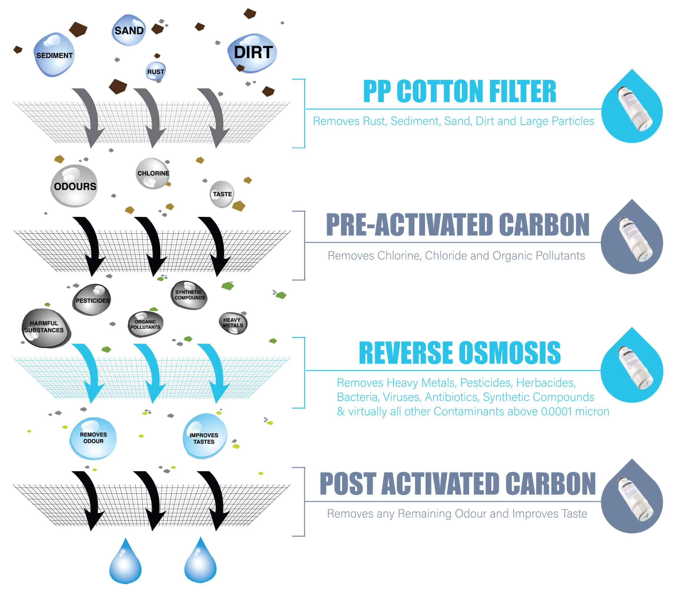 4 Stage Water Purification